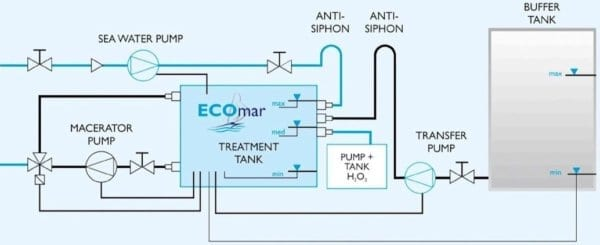 Tecnicomar ECOmar Sewage Treatment Plant Diagram
